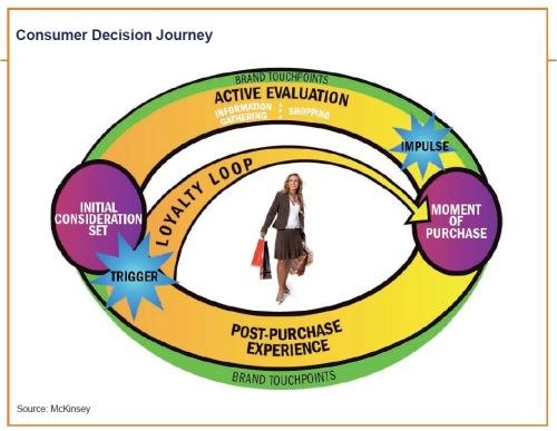 Mckinsey-consumer-decision-journey