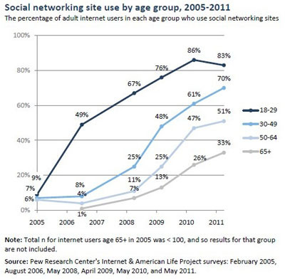 Pew-reasearch-social-media-site-use-by-age